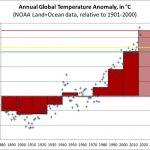 "An update on my global warming ""traffic light"" bet with Bryan Caplan and Alex Tabarrok"