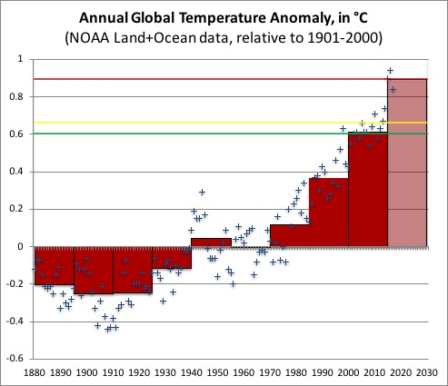 An update on my global warming