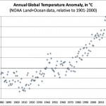 "2020 update on my global warming ""traffic light"" bet with Bryan Caplan and Alex Tabarrok"