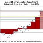 "2021 update on my global warming ""traffic light"" bet with Bryan Caplan and Alex Tabarrok"