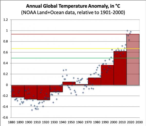 ClimateBet2021